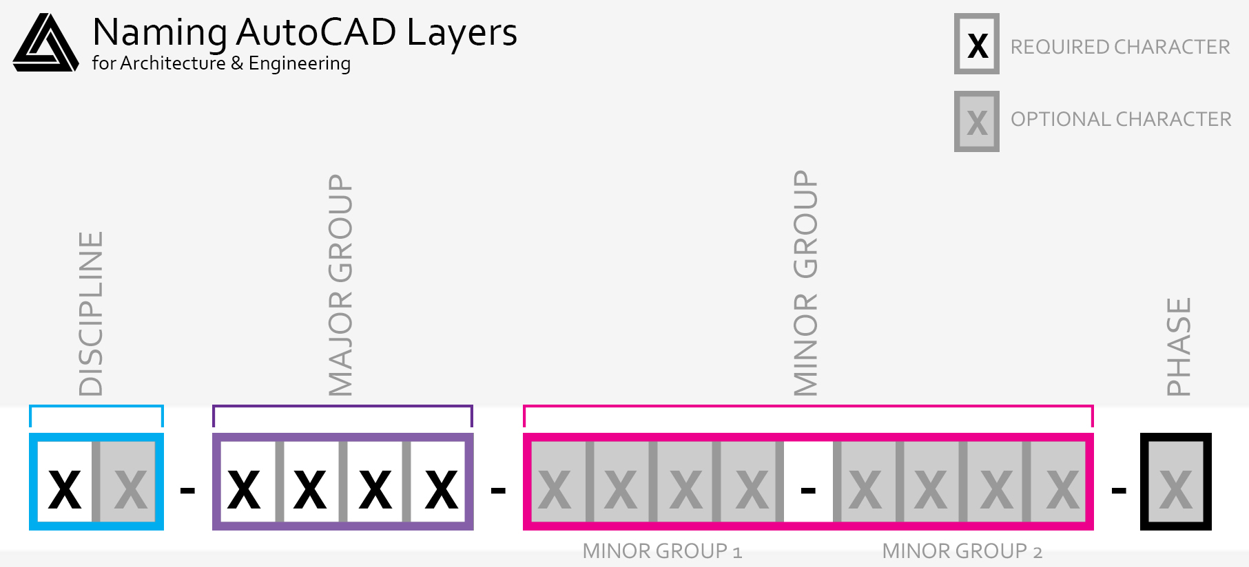 How to Organize Your AutoCAD Layers for Buildings